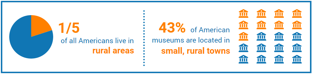 1/5 of all Americans live in rural areas; 43% of American museums are located in small, rural towns